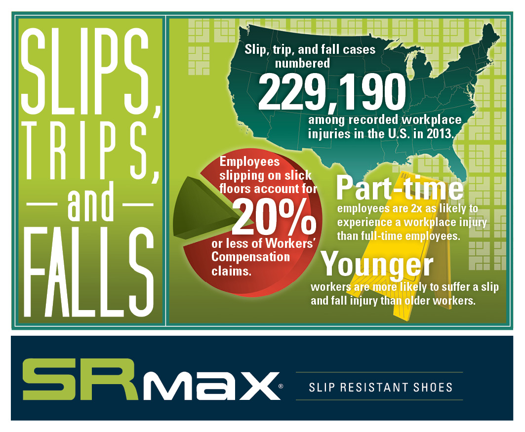 Slips, Trips, and Falls in the US